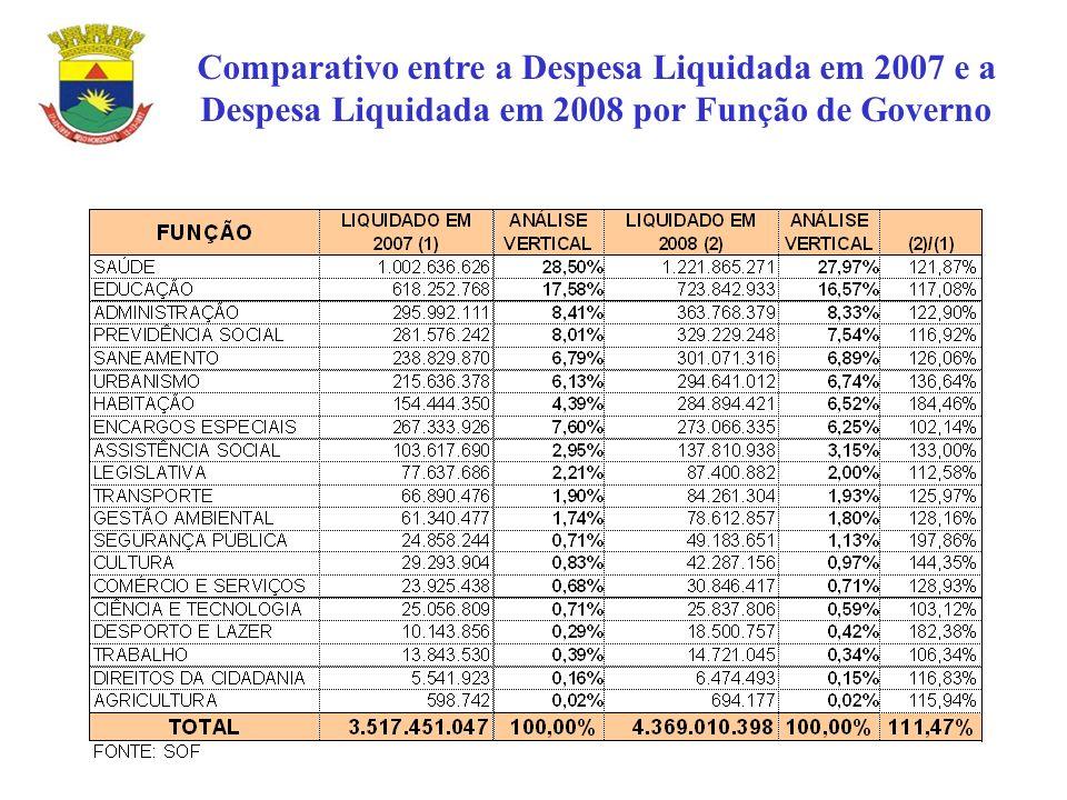 Comparativo entre a Despesa Liquidada em 2007 e a Despesa Liquidada em 2008 por Função de Governo