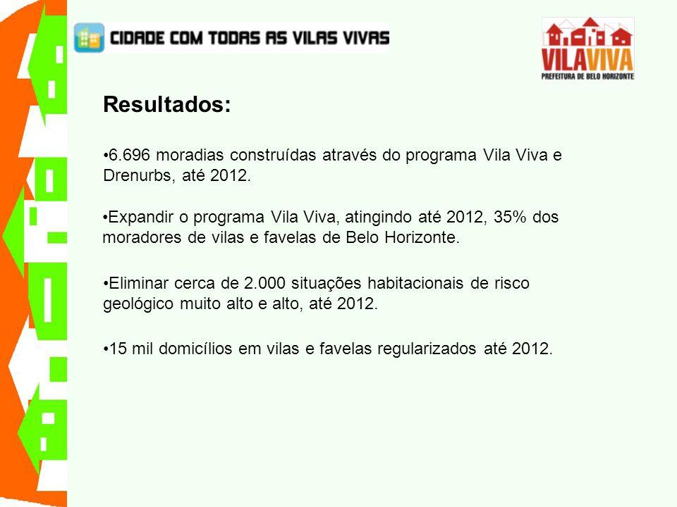 Resultados: 6.696 moradias construídas através do programa Vila Viva e Drenurbs, até 2012.