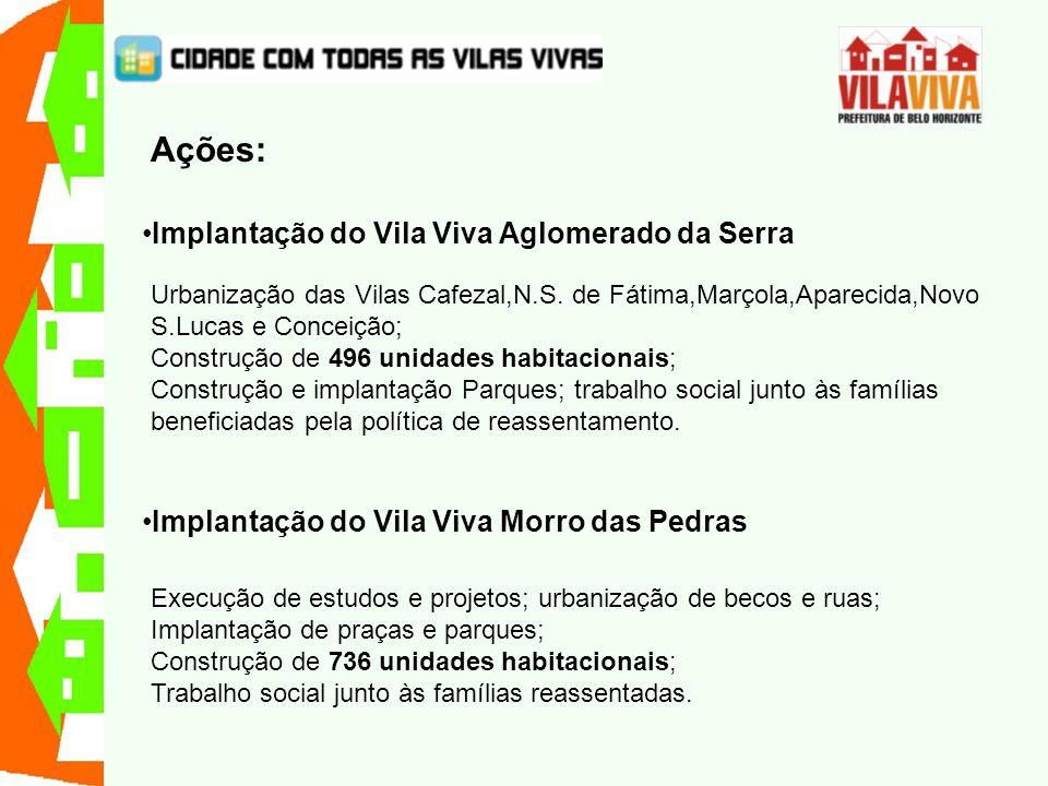 Ações: Implantação do Vila Viva Aglomerado da Serra