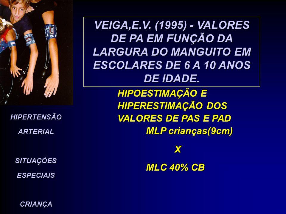 VEIGA,E.V. (1995) - VALORES DE PA EM FUNÇÃO DA LARGURA DO MANGUITO EM ESCOLARES DE 6 A 10 ANOS DE IDADE.