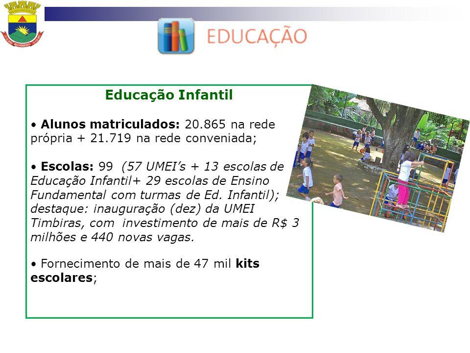 Educação Infantil Alunos matriculados: 20.865 na rede própria + 21.719 na rede conveniada;