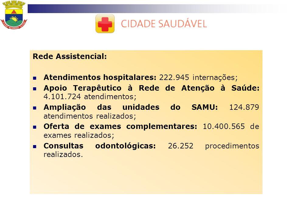 Rede Assistencial:Atendimentos hospitalares: 222.945 internações; Apoio Terapêutico à Rede de Atenção à Saúde: 4.101.724 atendimentos;