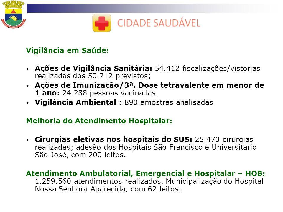 Vigilância em Saúde:Ações de Vigilância Sanitária: 54.412 fiscalizações/vistorias realizadas dos 50.712 previstos;