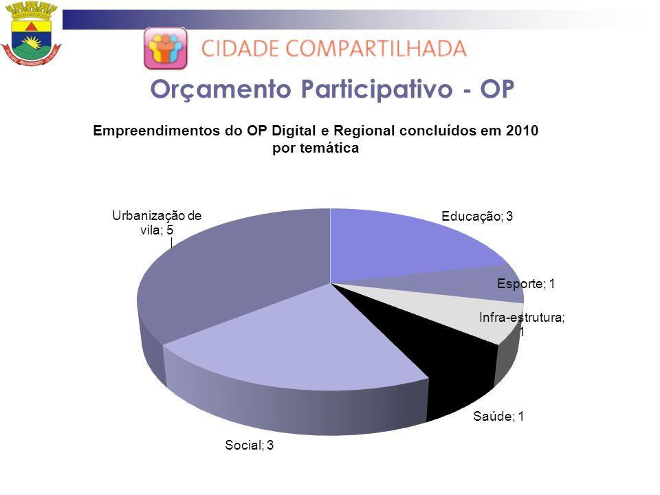 Orçamento Participativo - OP