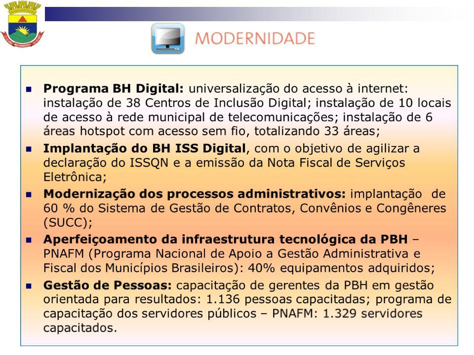Programa BH Digital: universalização do acesso à internet: instalação de 38 Centros de Inclusão Digital; instalação de 10 locais de acesso à rede municipal de telecomunicações; instalação de 6 áreas hotspot com acesso sem fio, totalizando 33 áreas;