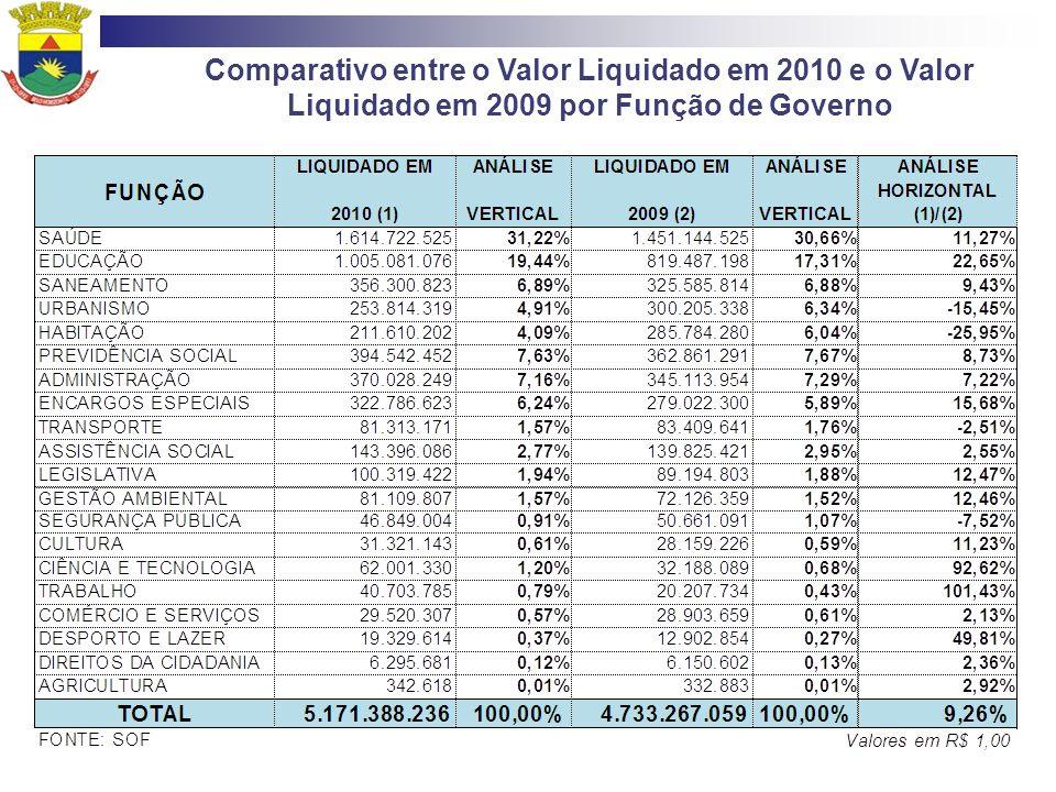 Comparativo entre o Valor Liquidado em 2010 e o Valor Liquidado em 2009 por Função de Governo