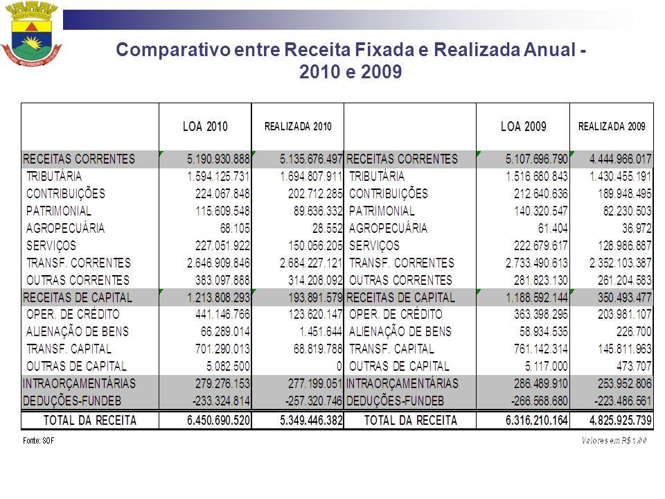 Comparativo entre Receita Fixada e Realizada Anual - 2010 e 2009