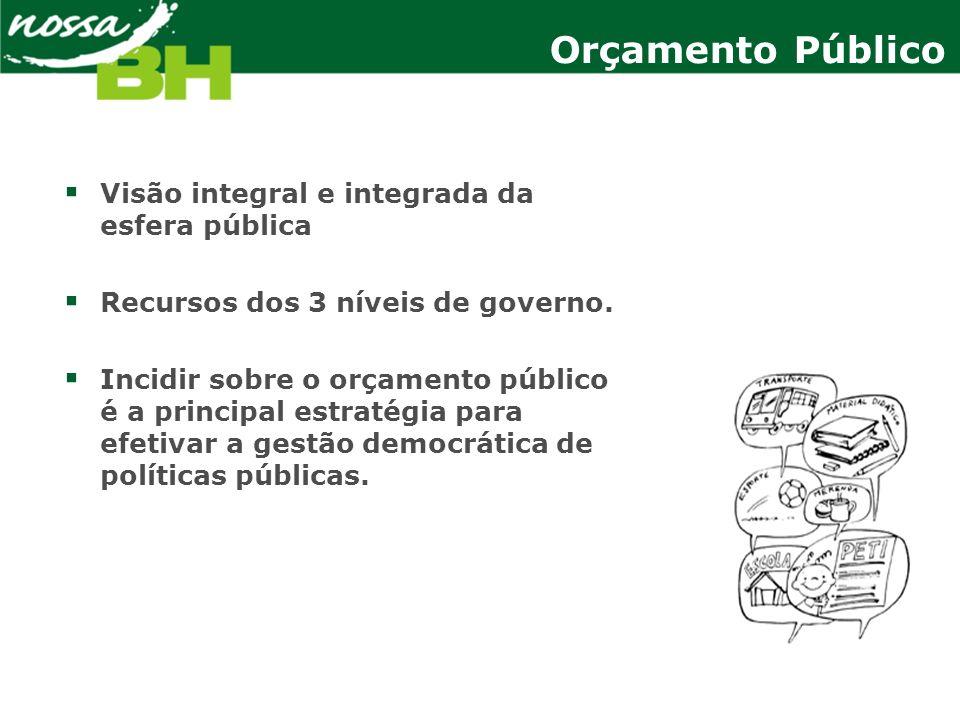 Orçamento Público Visão integral e integrada da esfera pública