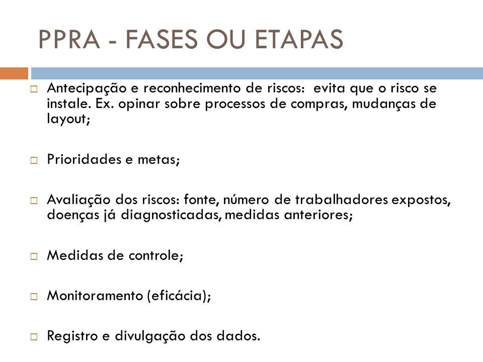 PPRA - FASES OU ETAPAS