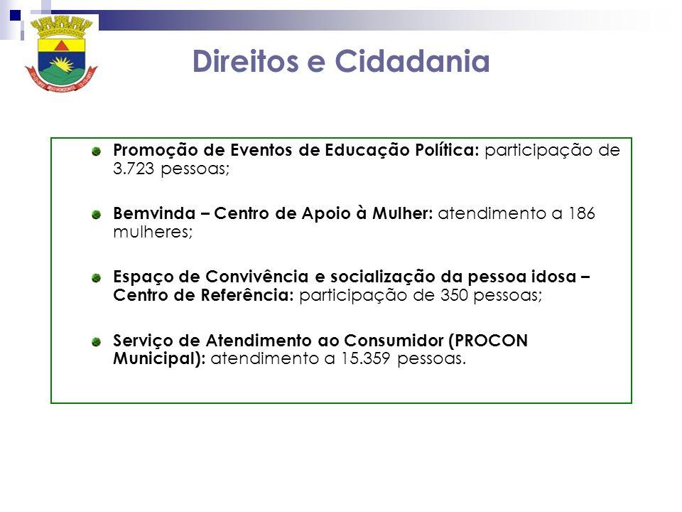 Direitos e Cidadania Promoção de Eventos de Educação Política: participação de 3.723 pessoas;