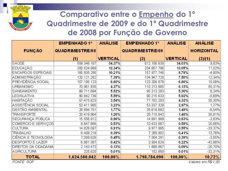 Comparativo entre o Empenho do 1º Quadrimestre de 2009 e do 1º Quadrimestre de 2008 por Função de Governo
