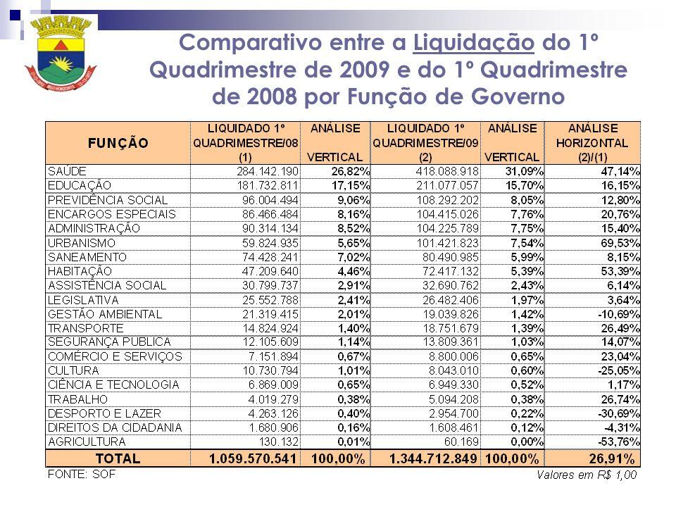 Comparativo entre a Liquidação do 1º Quadrimestre de 2009 e do 1º Quadrimestre de 2008 por Função de Governo