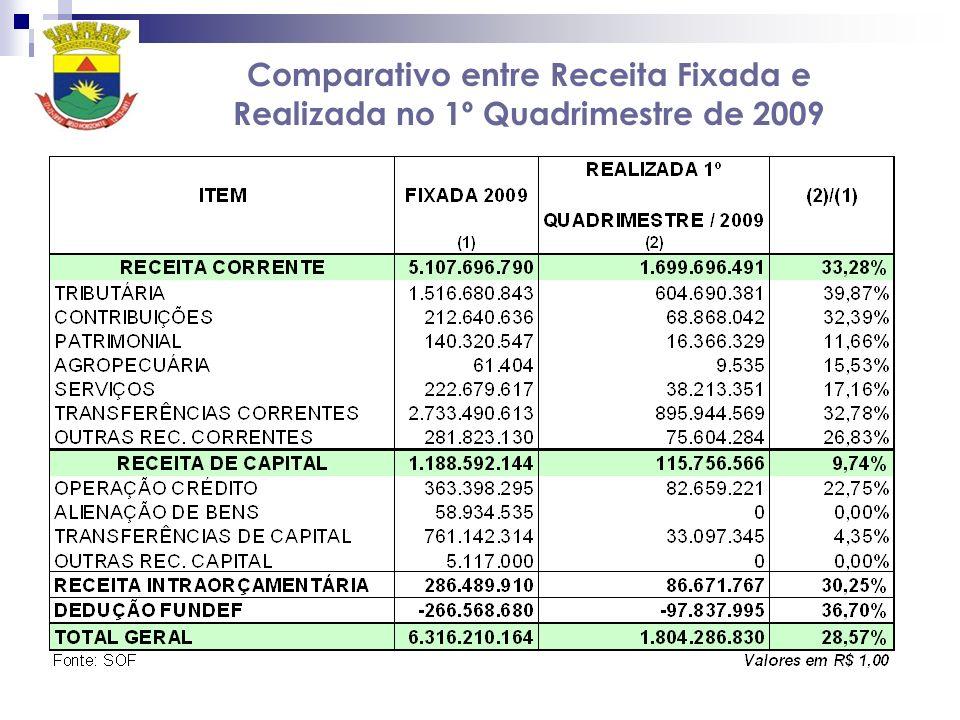 Comparativo entre Receita Fixada e Realizada no 1º Quadrimestre de 2009