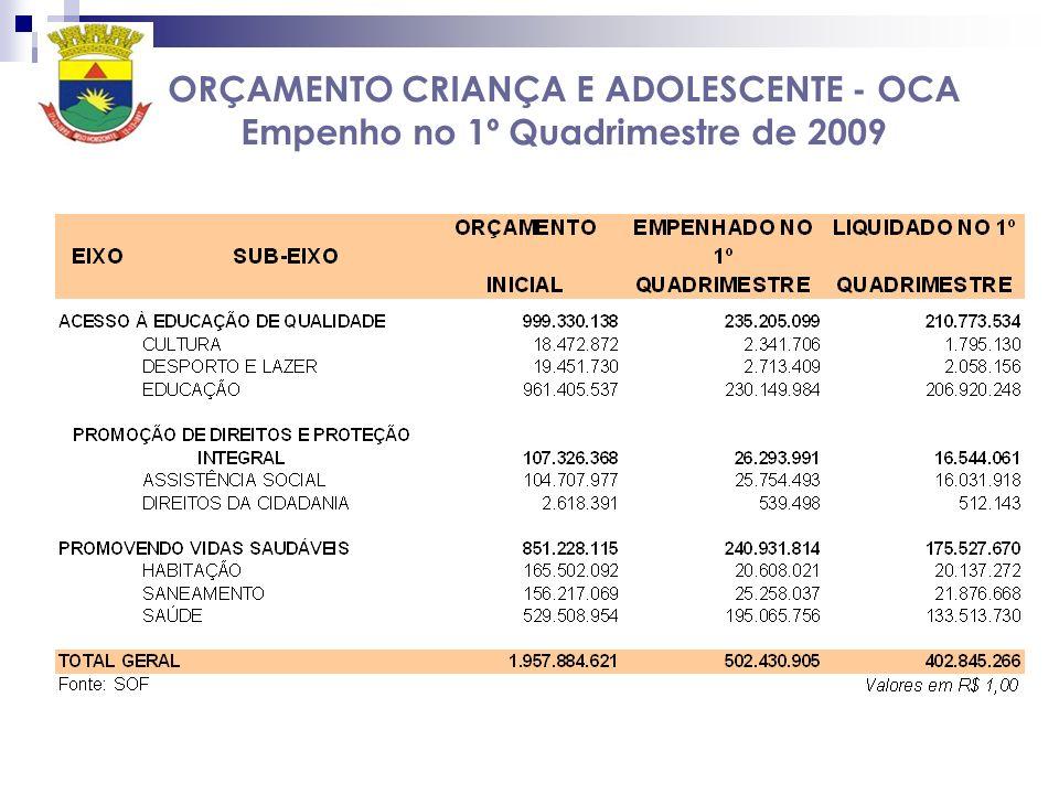 ORÇAMENTO CRIANÇA E ADOLESCENTE - OCA Empenho no 1º Quadrimestre de 2009