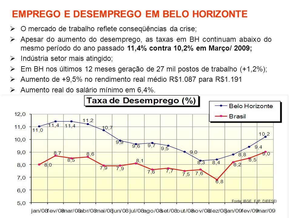 EMPREGO E DESEMPREGO EM BELO HORIZONTE