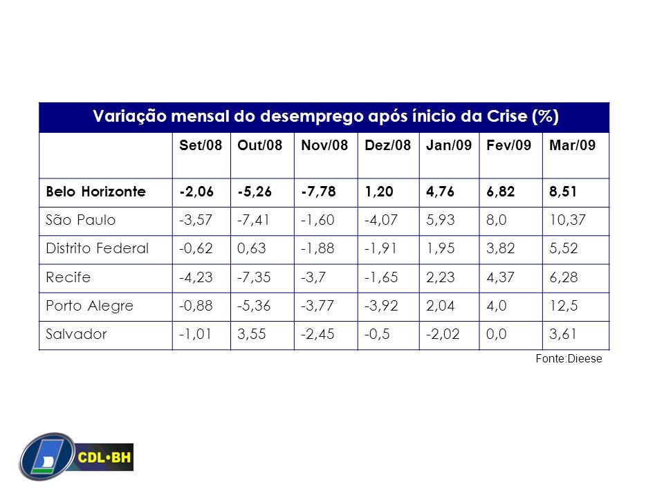 Variação mensal do desemprego após ínicio da Crise (%)
