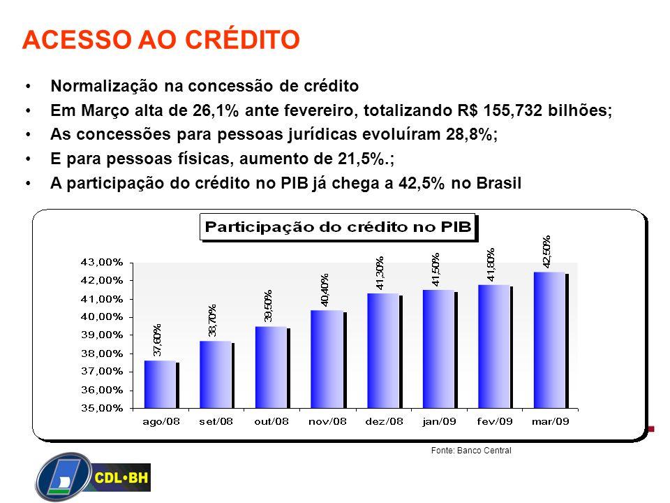 ACESSO AO CRÉDITO Normalização na concessão de crédito
