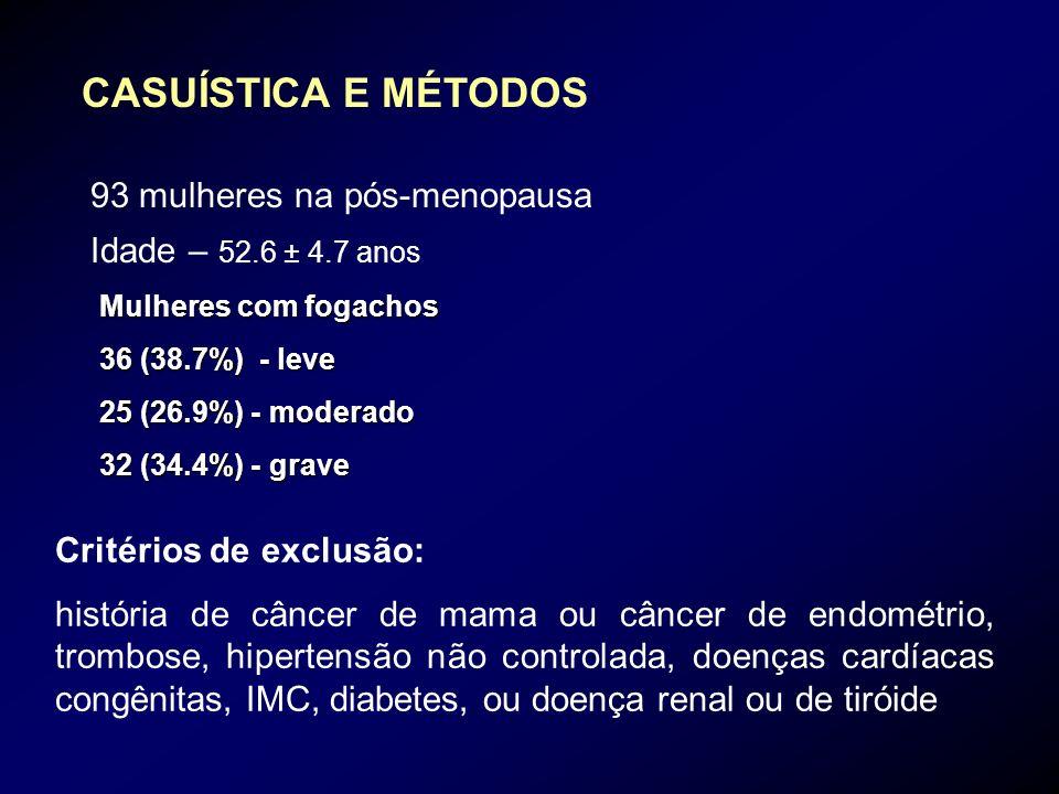 CASUÍSTICA E MÉTODOS 93 mulheres na pós-menopausa