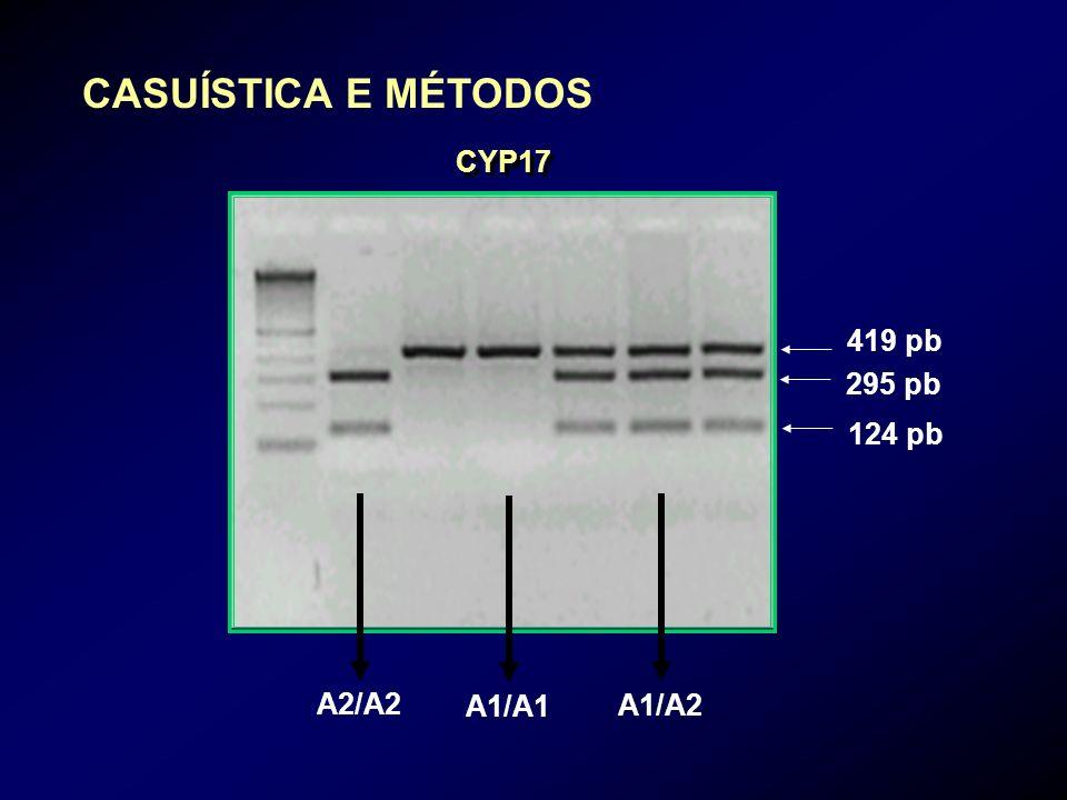 CASUÍSTICA E MÉTODOS CYP17 419 pb 295 pb 124 pb A2/A2 A1/A1 A1/A2