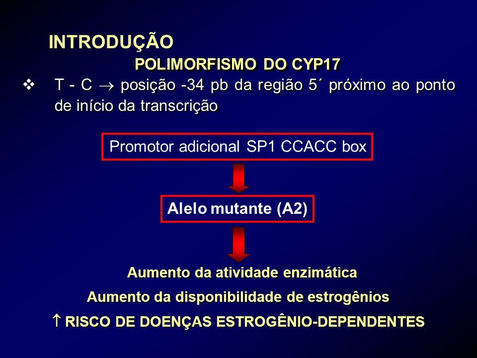 INTRODUÇÃO POLIMORFISMO DO CYP17