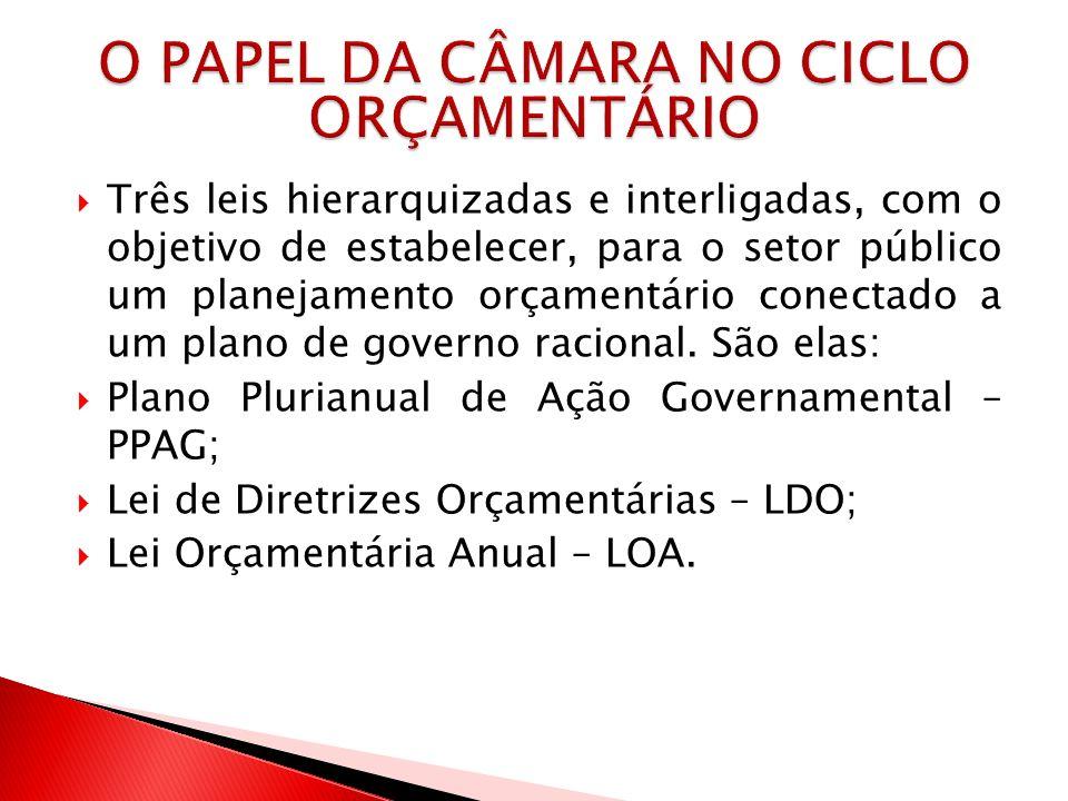 O PAPEL DA CÂMARA NO CICLO ORÇAMENTÁRIO