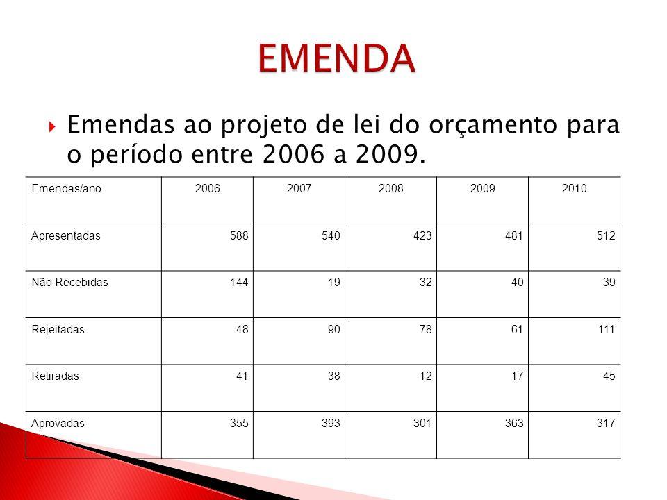 EMENDA Emendas ao projeto de lei do orçamento para o período entre 2006 a 2009. Emendas/ano. 2006.