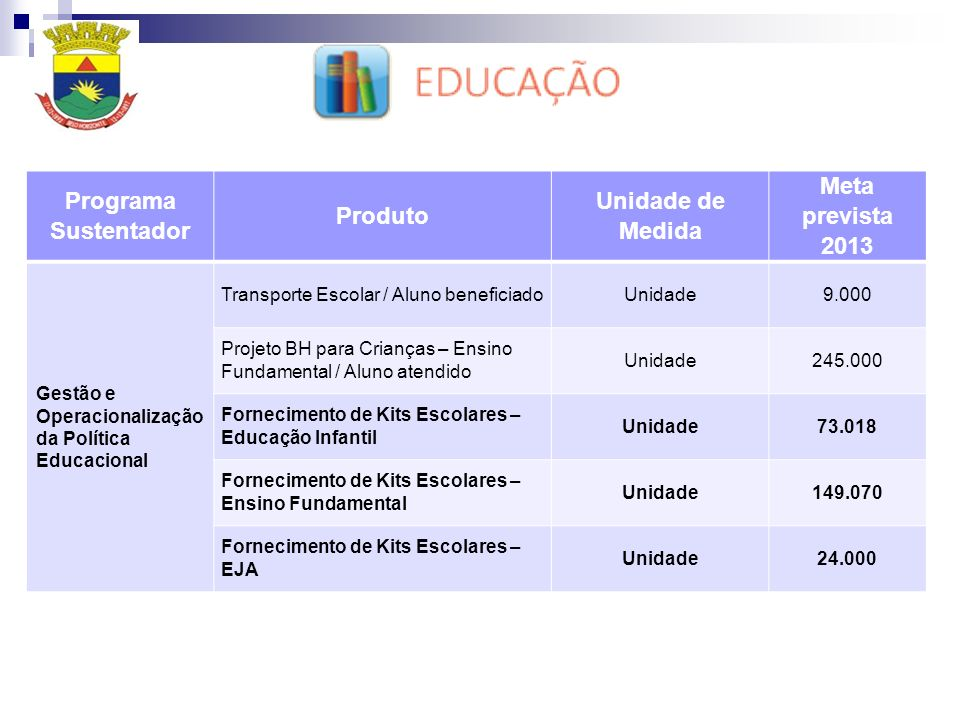 Programa Sustentador Produto Unidade de Medida Meta prevista 2013