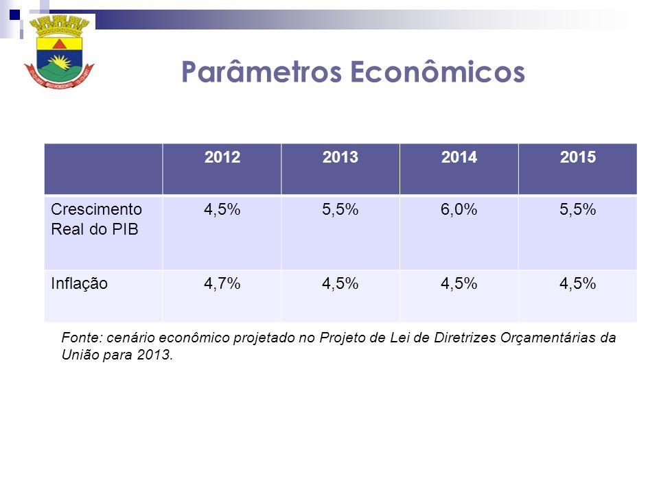 Parâmetros Econômicos