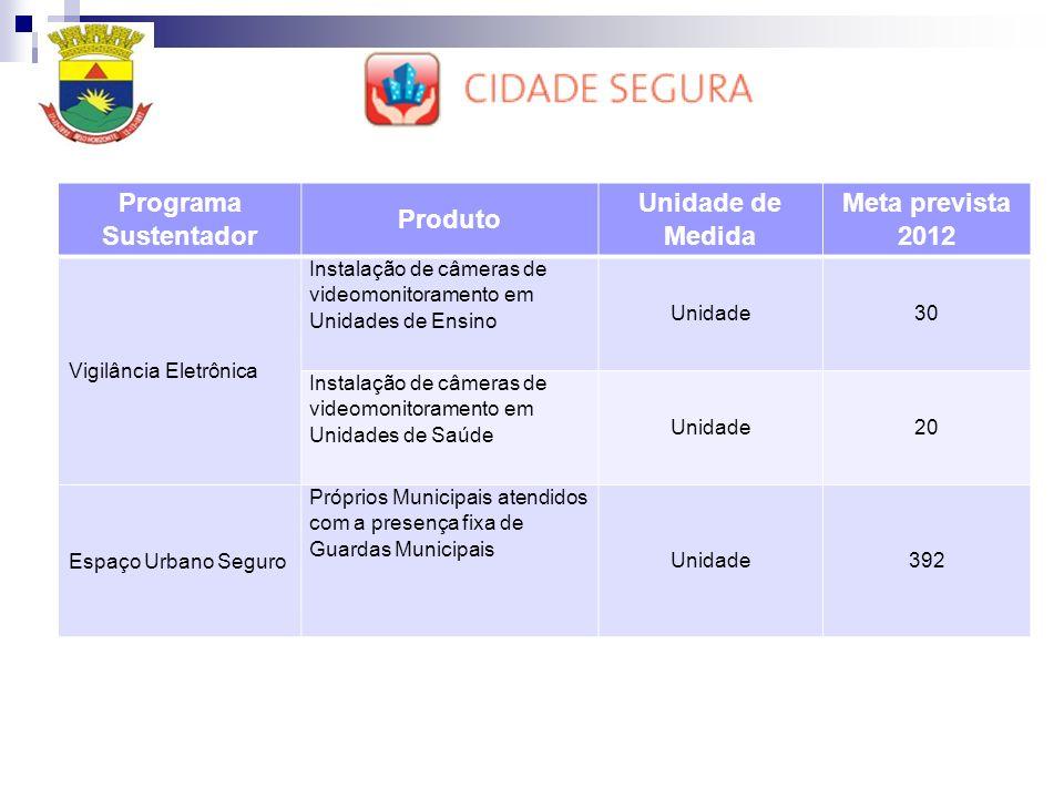 Programa Sustentador Produto Unidade de Medida Meta prevista 2012