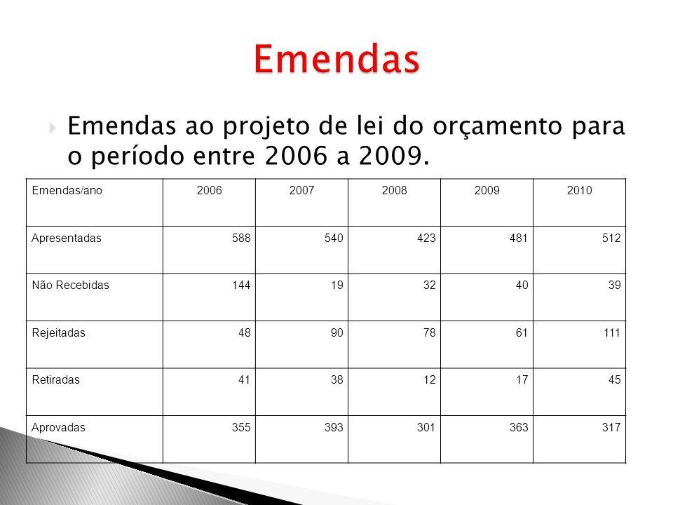 Emendas Emendas ao projeto de lei do orçamento para o período entre 2006 a 2009. Emendas/ano. 2006.