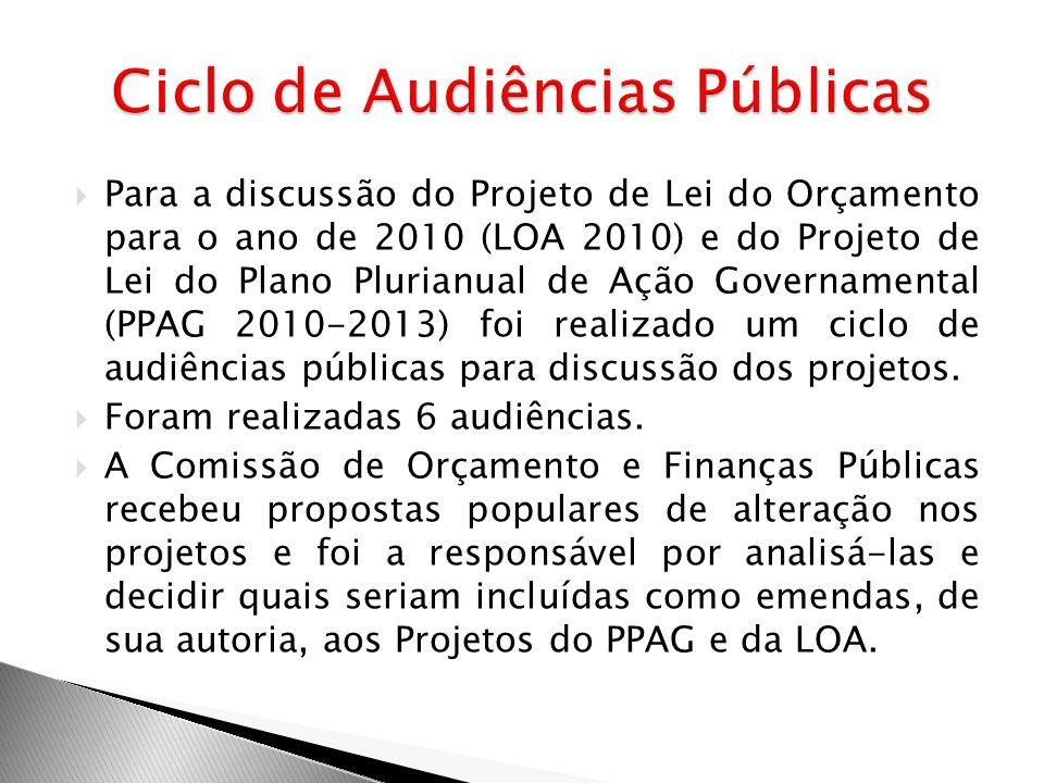 Ciclo de Audiências Públicas