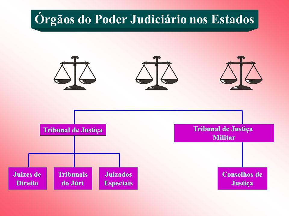 Órgãos do Poder Judiciário nos Estados