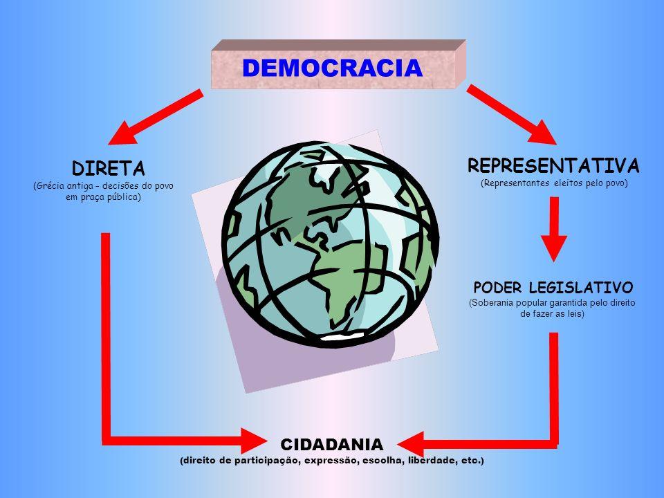 DEMOCRACIA REPRESENTATIVA (Representantes eleitos pelo povo) DIRETA
