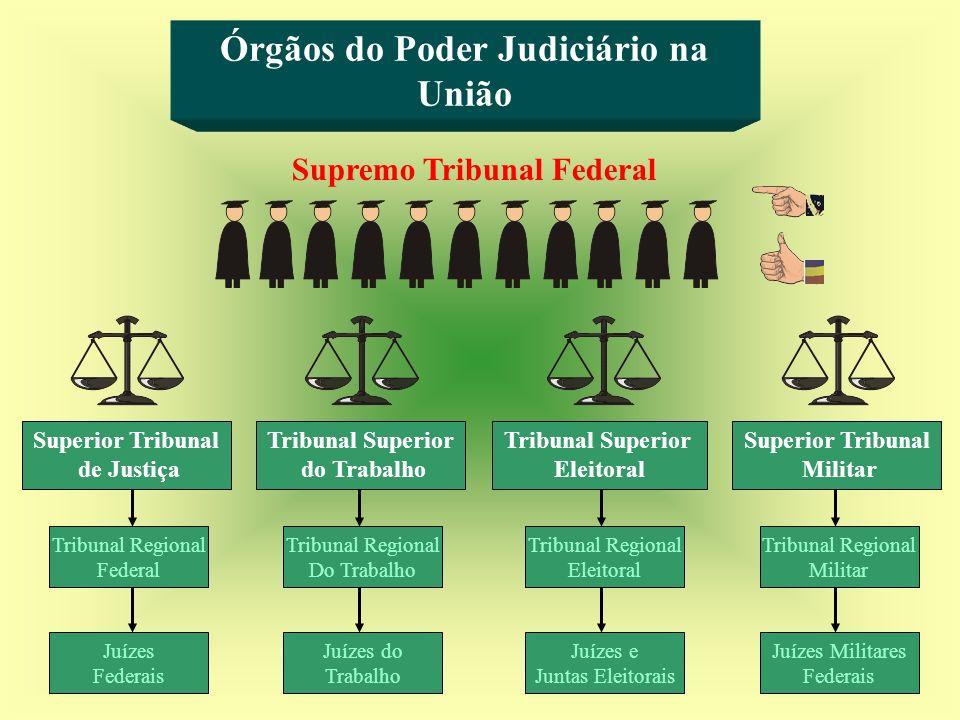 Órgãos do Poder Judiciário na União