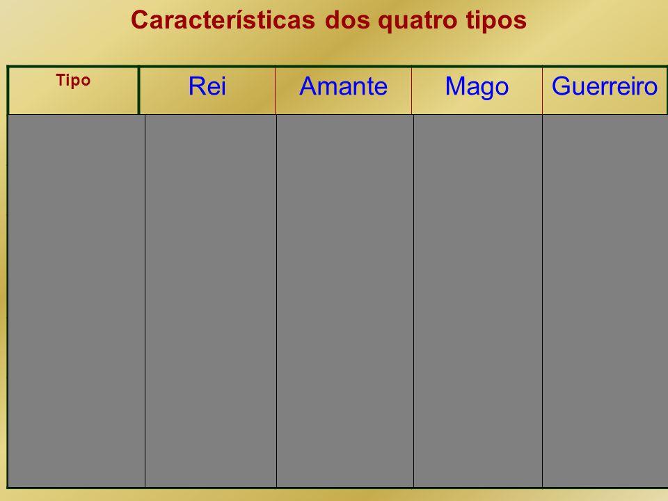 Características dos quatro tipos