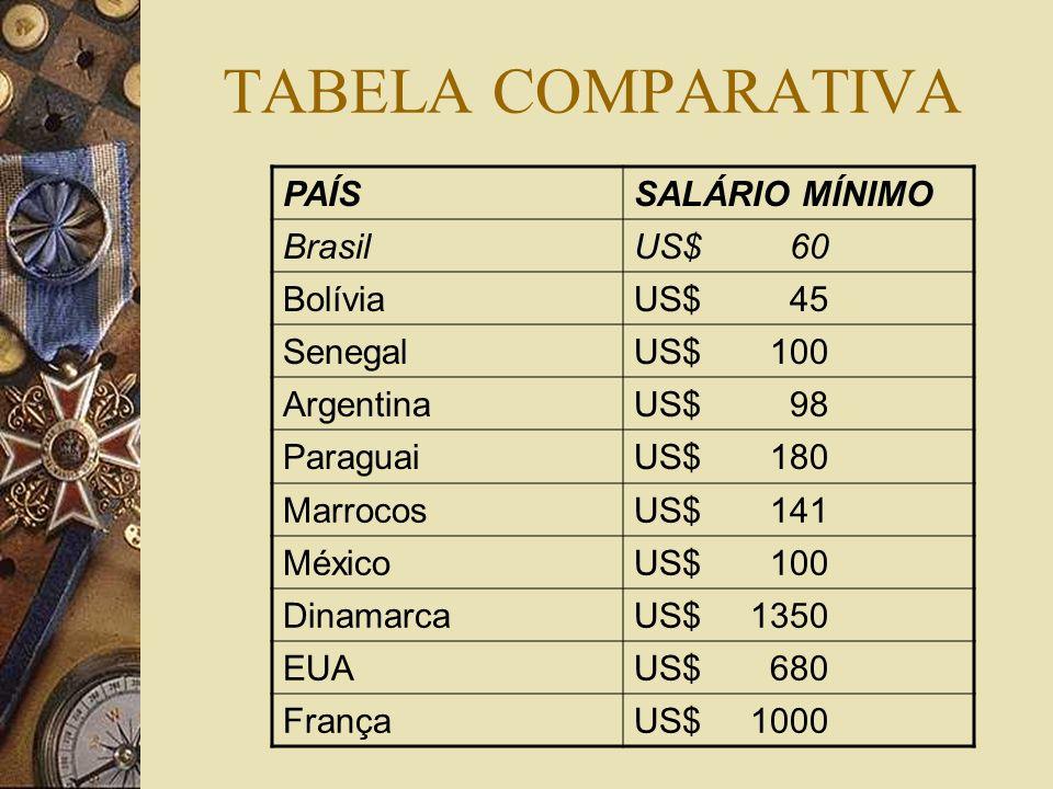 TABELA COMPARATIVA PAÍS SALÁRIO MÍNIMO Brasil US$ 60 Bolívia US$ 45