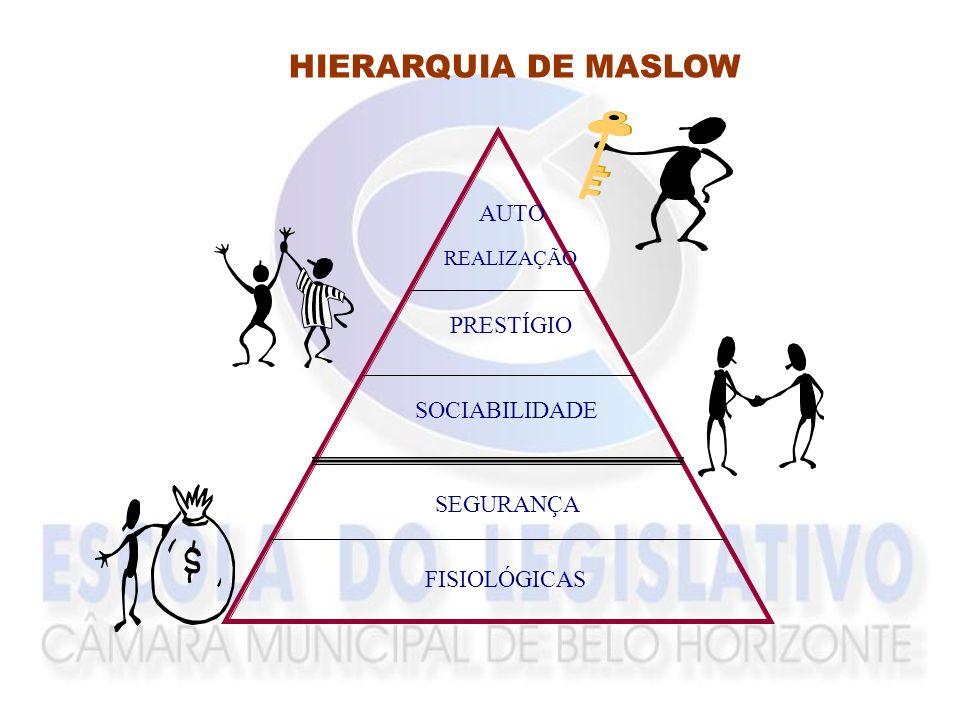 HIERARQUIA DE MASLOW AUTO PRESTÍGIO SOCIABILIDADE SEGURANÇA