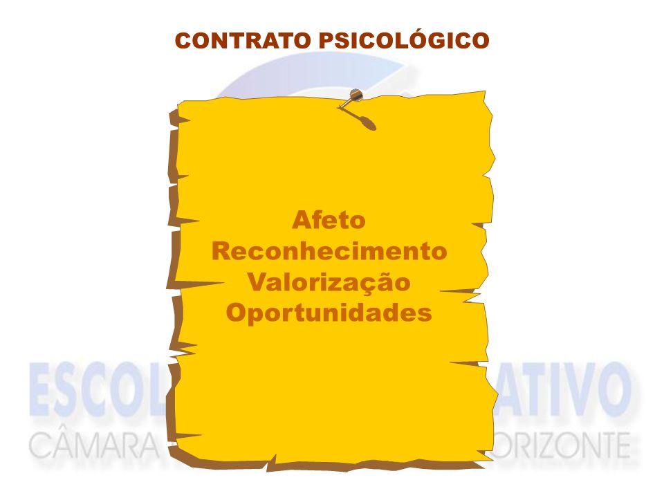 CONTRATO PSICOLÓGICO Afeto Reconhecimento Valorização Oportunidades
