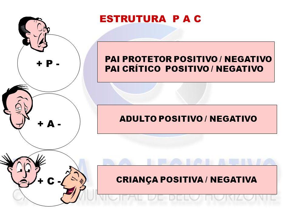 ESTRUTURA P A C + P - + A - + C - PAI PROTETOR POSITIVO / NEGATIVO
