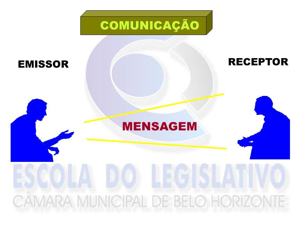 COMUNICAÇÃO RECEPTOR EMISSOR MENSAGEM