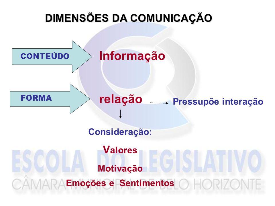 Informação relação DIMENSÕES DA COMUNICAÇÃO Valores