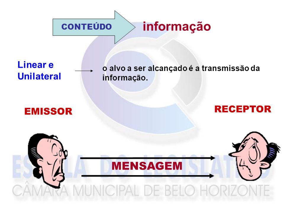 informação MENSAGEM Linear e Unilateral RECEPTOR EMISSOR CONTEÚDO