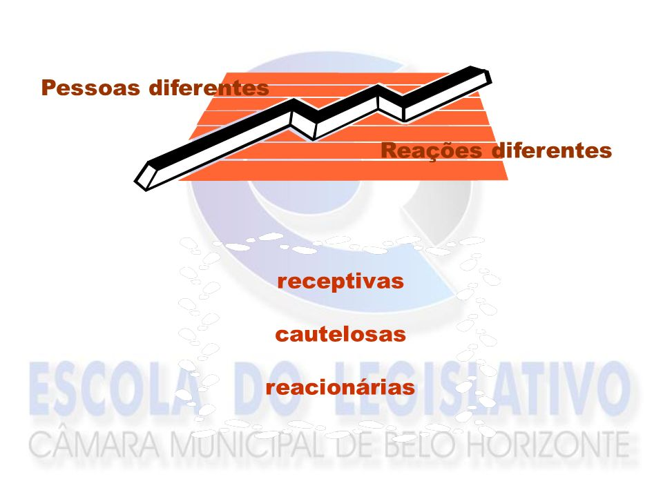 Pessoas diferentes Reações diferentes receptivas cautelosas reacionárias