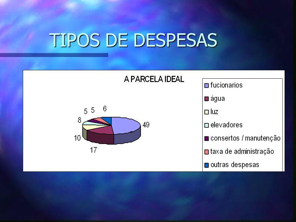 TIPOS DE DESPESAS
