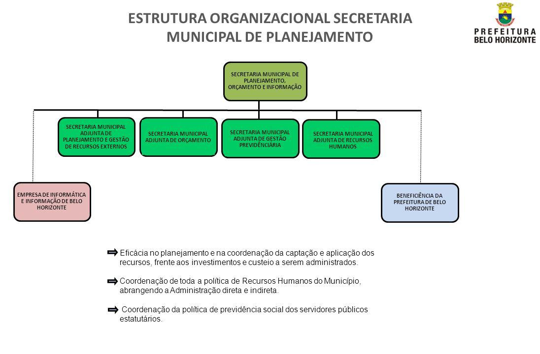 ESTRUTURA ORGANIZACIONAL SECRETARIA MUNICIPAL DE PLANEJAMENTO
