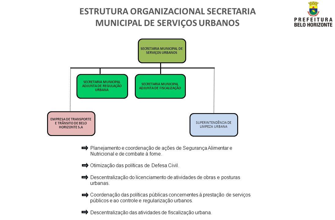 ESTRUTURA ORGANIZACIONAL SECRETARIA MUNICIPAL DE SERVIÇOS URBANOS