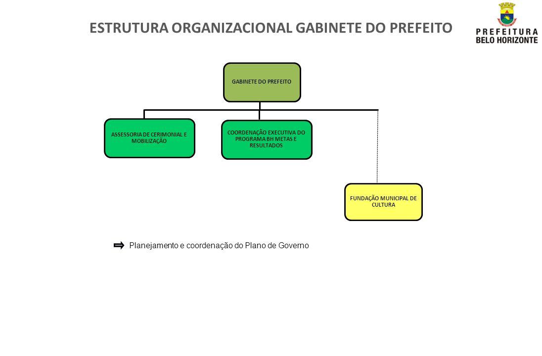 ESTRUTURA ORGANIZACIONAL GABINETE DO PREFEITO