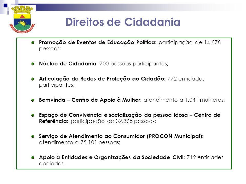 Direitos de CidadaniaPromoção de Eventos de Educação Política: participação de 14.878 pessoas; Núcleo de Cidadania: 700 pessoas participantes;