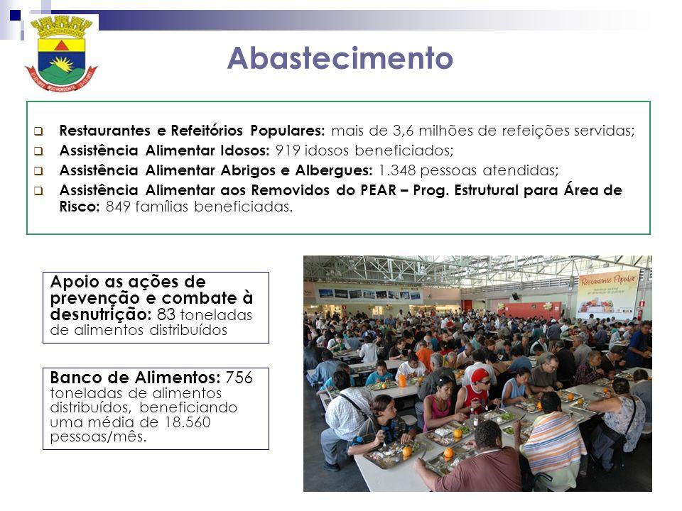AbastecimentoRestaurantes e Refeitórios Populares: mais de 3,6 milhões de refeições servidas; Assistência Alimentar Idosos: 919 idosos beneficiados;
