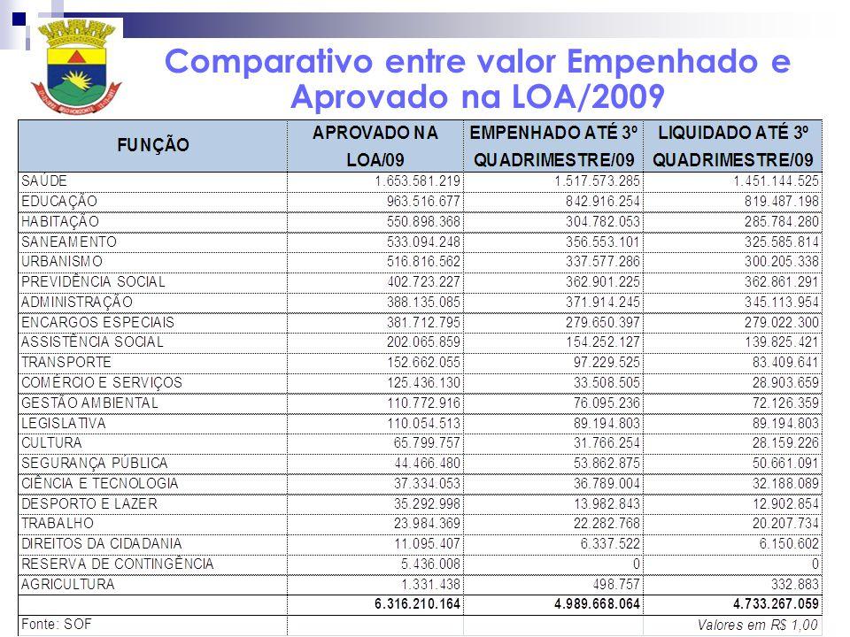 Comparativo entre valor Empenhado e Aprovado na LOA/2009